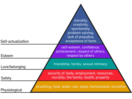 What does a drop in the stock market have to do with Maslow's hierarchy of needs?